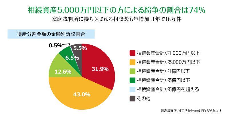遺産相続グラフ